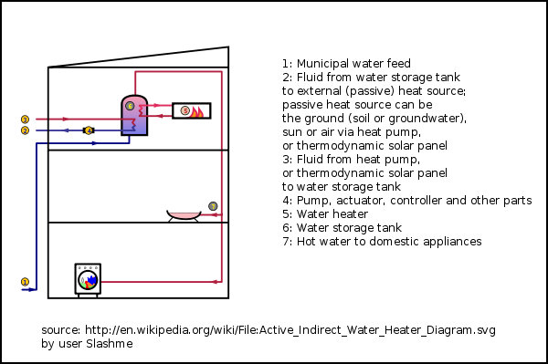 2: Fluid from water storage
