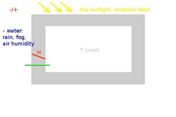 Зависимость внутренней RH воздуха от наружной.