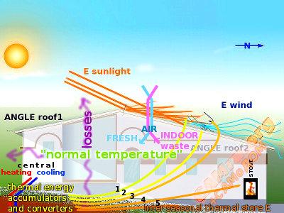 Экономичная вентиляция, отопление и кондиционирование дома - схема