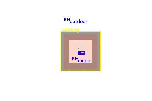 Конструкция модели для оптимизации относительной влажности воздуха дома.